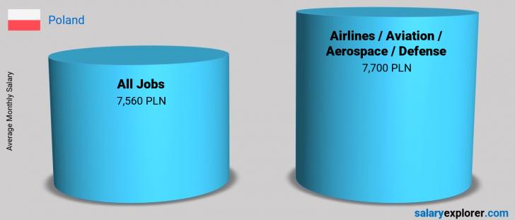Salary Comparison Between Airlines / Aviation / Aerospace / Defense and Airlines / Aviation / Aerospace / Defense monthly Poland