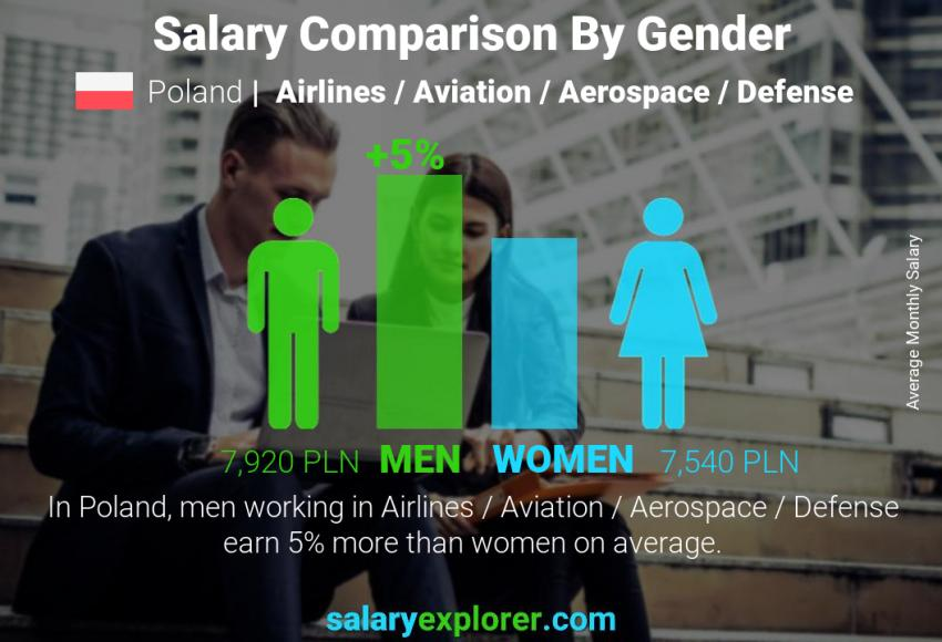 Salary comparison by gender monthly Poland Airlines / Aviation / Aerospace / Defense