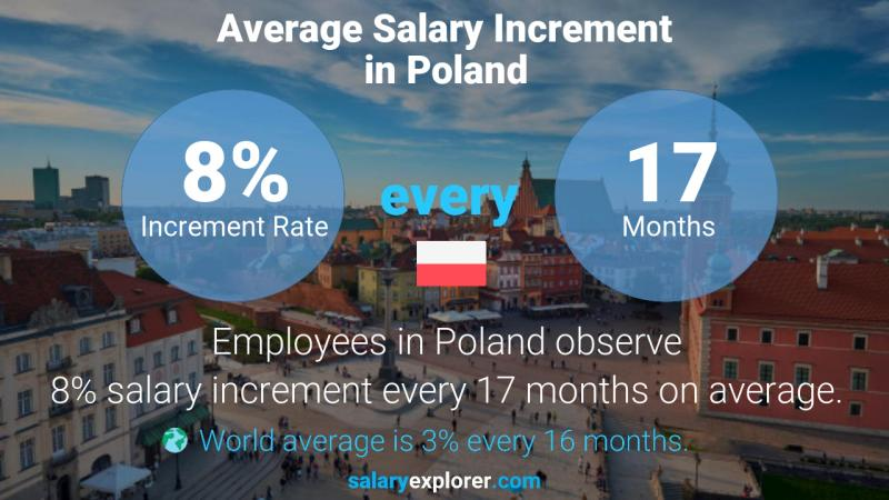 Annual Salary Increment Rate Poland