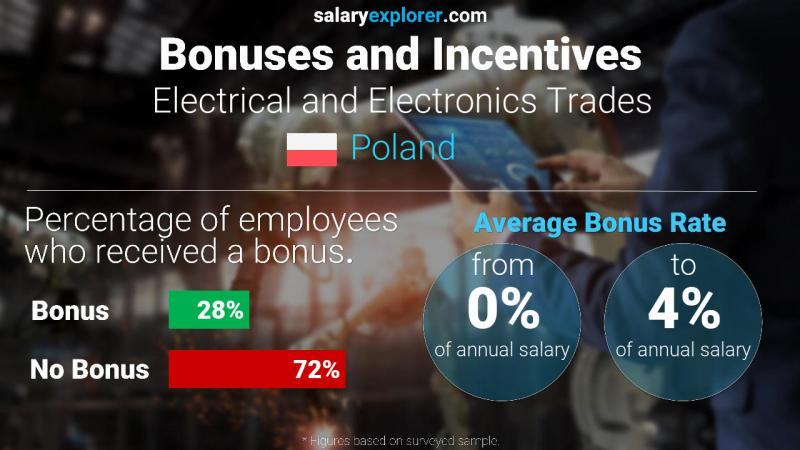 Annual Salary Bonus Rate Poland Electrical and Electronics Trades