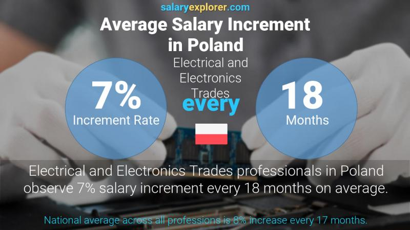 Annual Salary Increment Rate Poland Electrical and Electronics Trades