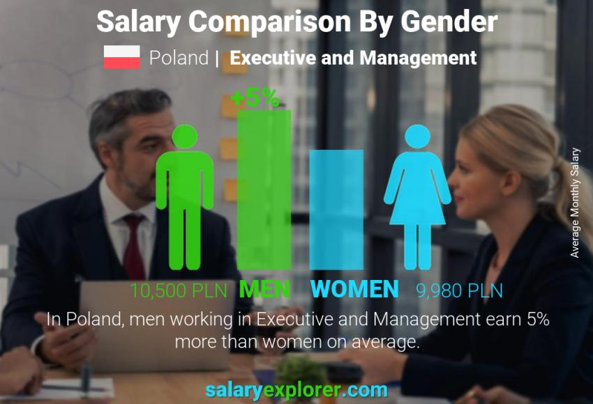 Salary comparison by gender monthly Poland Executive and Management