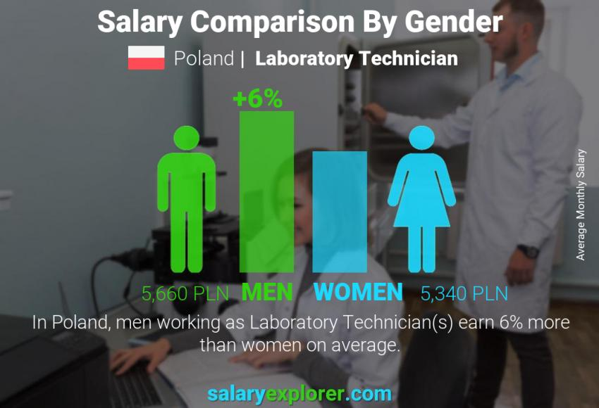 Salary comparison by gender monthly Poland Laboratory Technician
