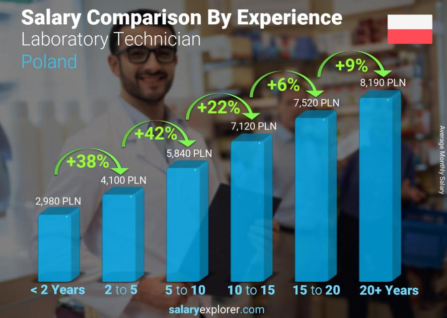 Salary comparison by years of experience monthly Poland Laboratory Technician