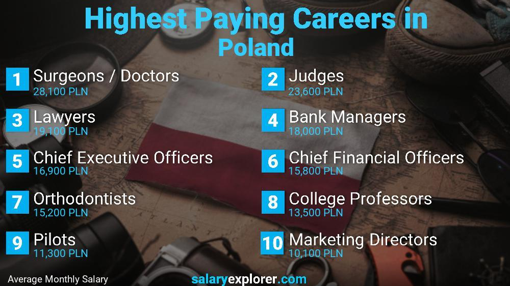 Highest Paying Jobs In Poland