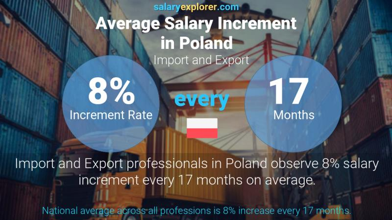 Annual Salary Increment Rate Poland Import and Export
