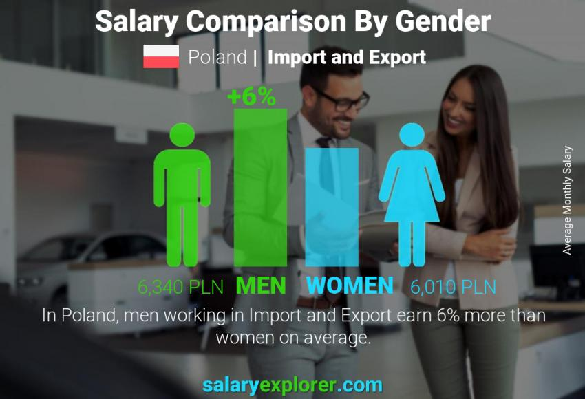 Salary comparison by gender monthly Poland Import and Export