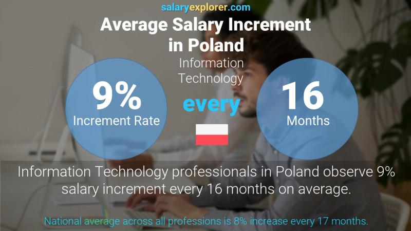 Annual Salary Increment Rate Poland Information Technology