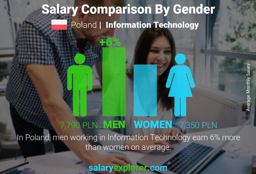 Salary comparison by gender monthly Poland Information Technology