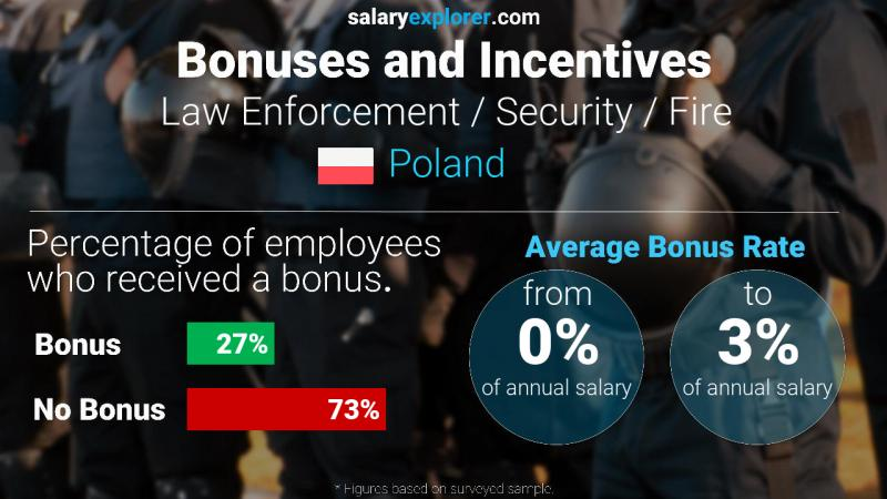 Annual Salary Bonus Rate Poland Law Enforcement / Security / Fire