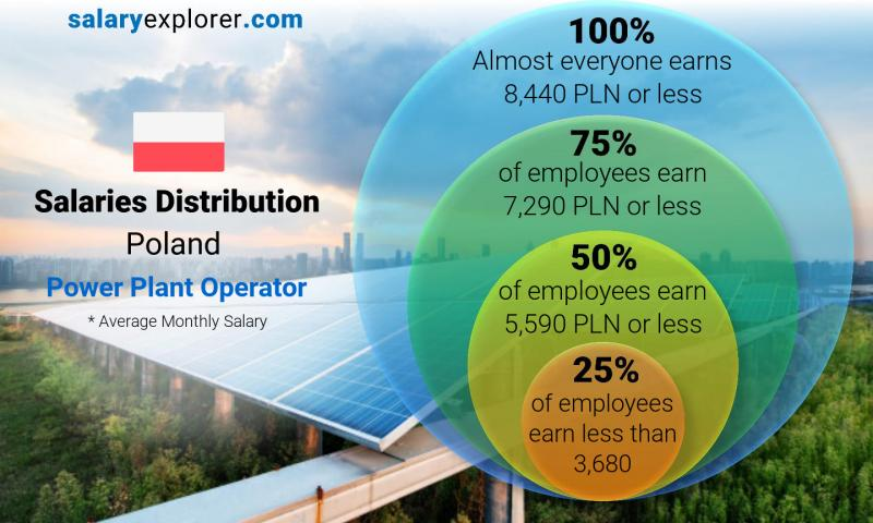 Median and salary distribution monthly Poland Power Plant Operator