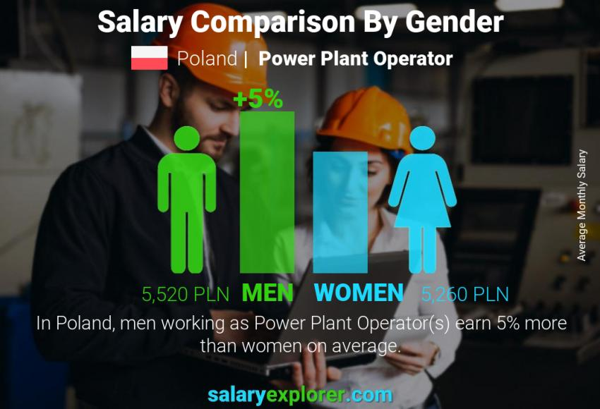 Salary comparison by gender monthly Poland Power Plant Operator