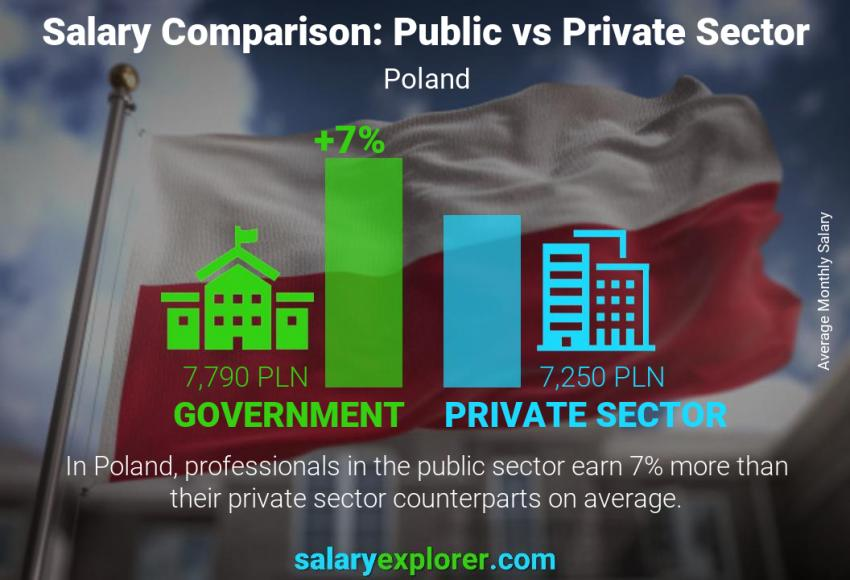 Public vs private sector salaries monthly Poland