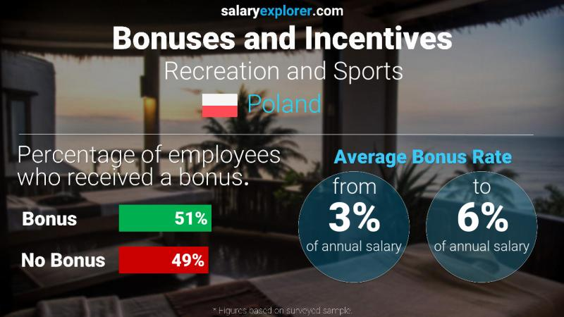 Annual Salary Bonus Rate Poland Recreation and Sports