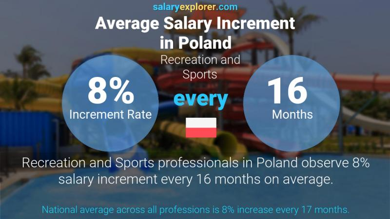 Annual Salary Increment Rate Poland Recreation and Sports
