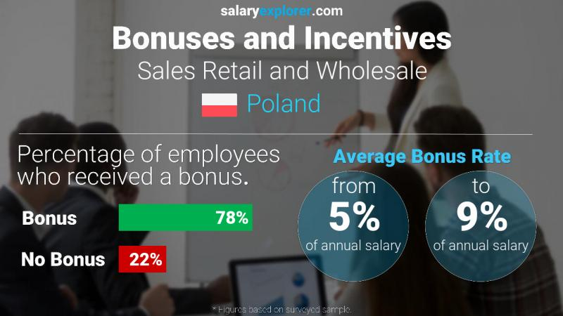 Annual Salary Bonus Rate Poland Sales Retail and Wholesale