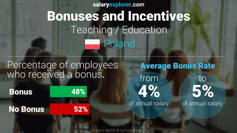 Annual Salary Bonus Rate Poland Teaching / Education