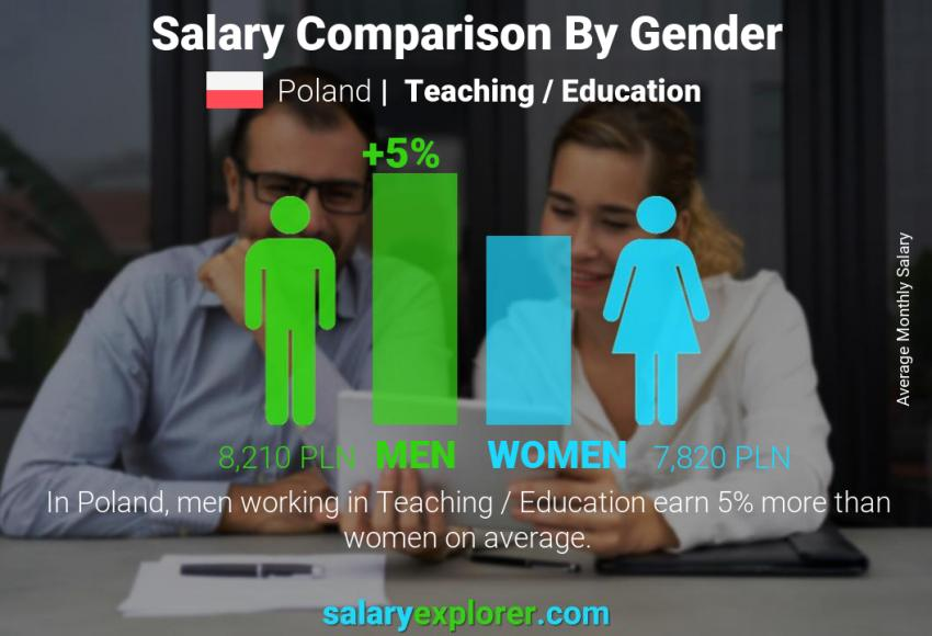 Salary comparison by gender monthly Poland Teaching / Education