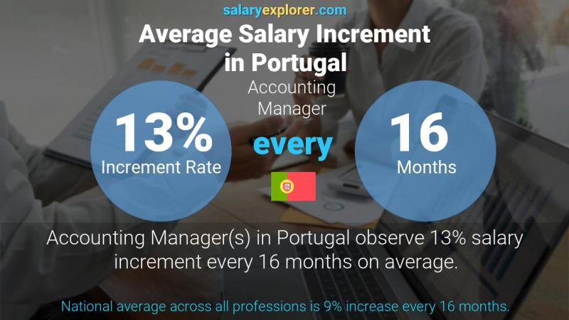 Annual Salary Increment Rate Portugal Accounting Manager