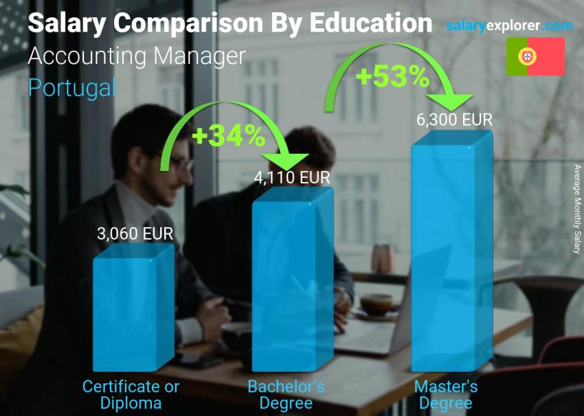 Salary comparison by education level monthly Portugal Accounting Manager