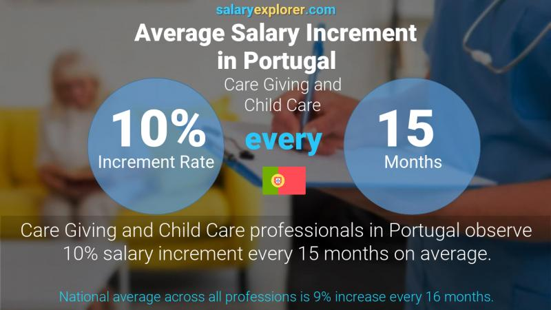 Annual Salary Increment Rate Portugal Care Giving and Child Care