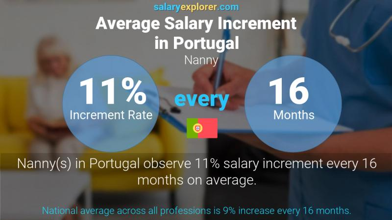 Annual Salary Increment Rate Portugal Nanny