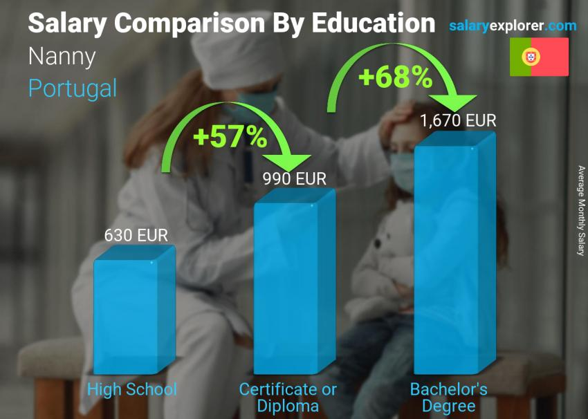 Salary comparison by education level monthly Portugal Nanny
