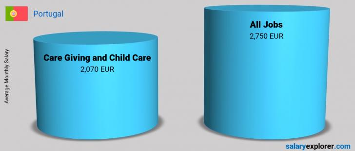 Salary Comparison Between Care Giving and Child Care and Care Giving and Child Care monthly Portugal