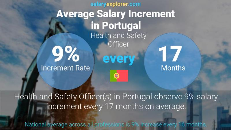 Annual Salary Increment Rate Portugal Health and Safety Officer