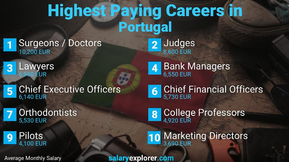 Highest Paying Jobs In Portugal