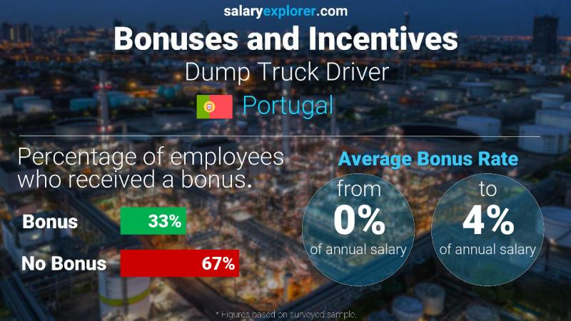Annual Salary Bonus Rate Portugal Dump Truck Driver