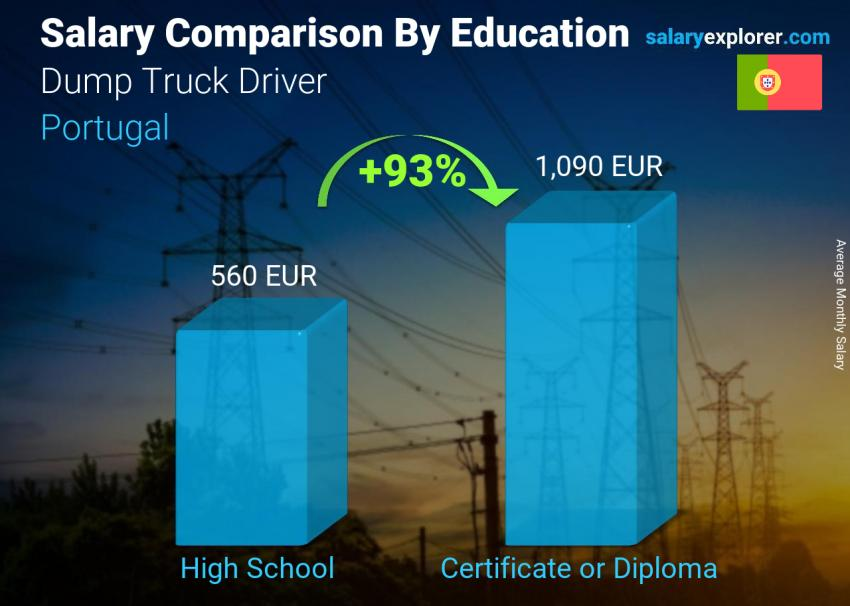 Salary comparison by education level monthly Portugal Dump Truck Driver