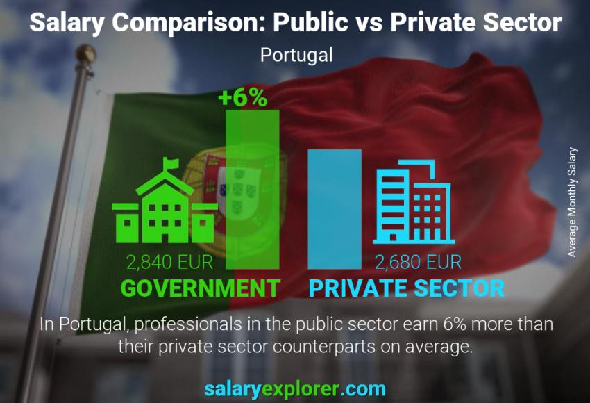 Public vs private sector salaries monthly Portugal