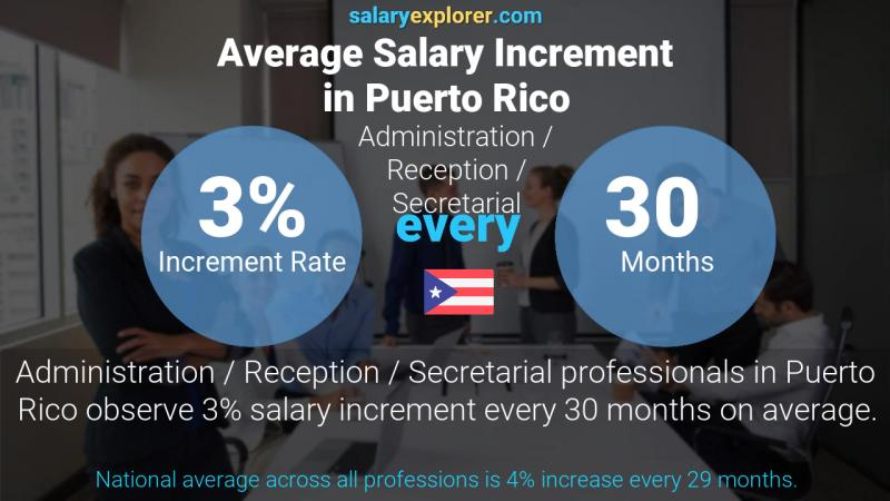 Annual Salary Increment Rate Puerto Rico Administration / Reception / Secretarial