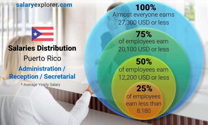 Median and salary distribution yearly Puerto Rico Administration / Reception / Secretarial