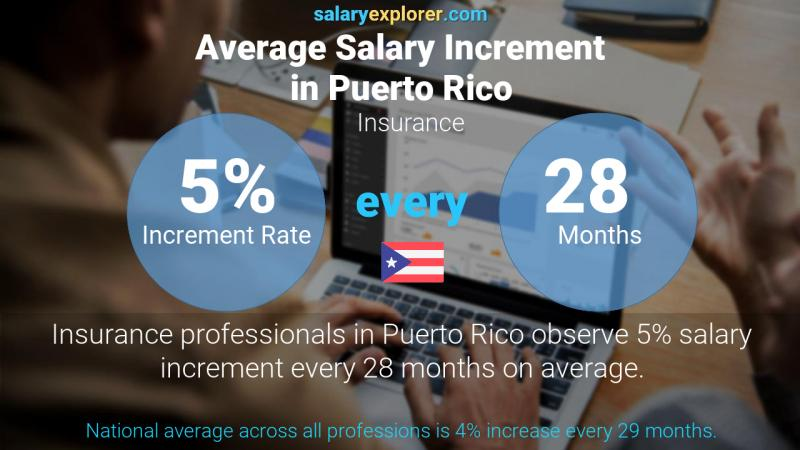 Annual Salary Increment Rate Puerto Rico Insurance