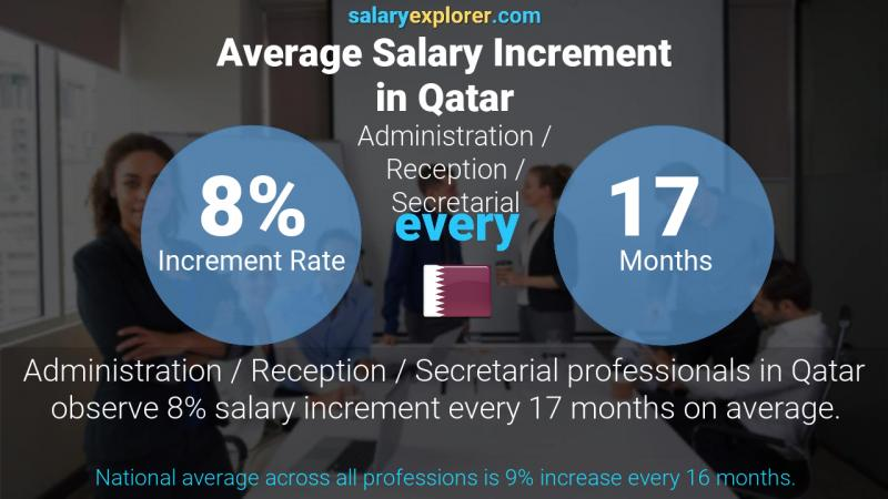 Annual Salary Increment Rate Qatar Administration / Reception / Secretarial