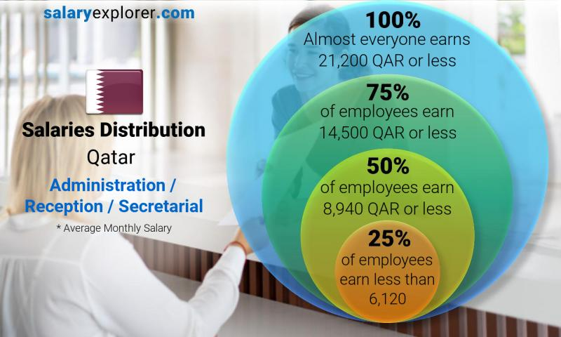 Median and salary distribution monthly Qatar Administration / Reception / Secretarial