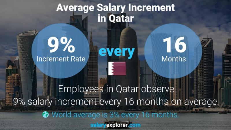 Annual Salary Increment Rate Qatar