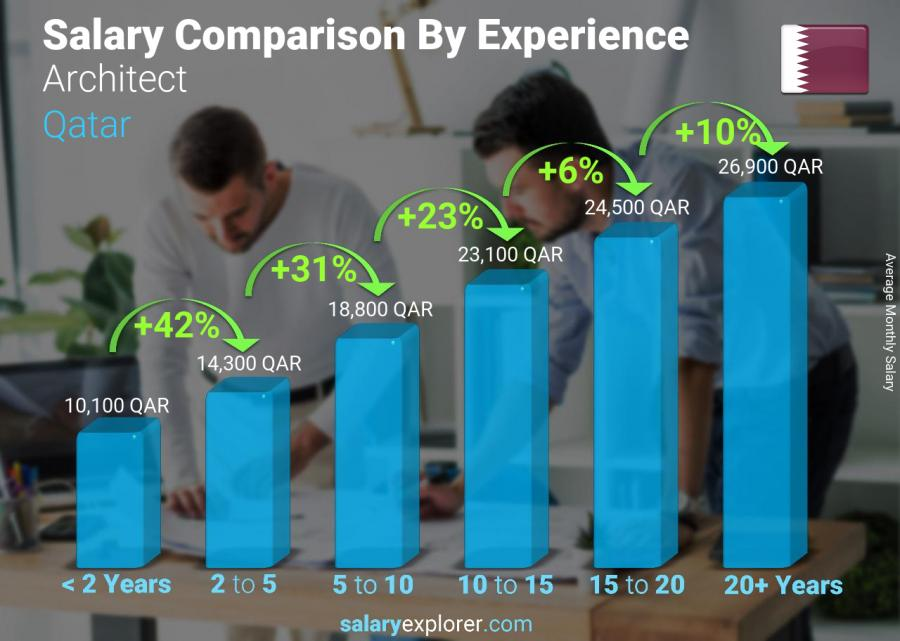 Salary comparison by years of experience monthly Qatar Architect