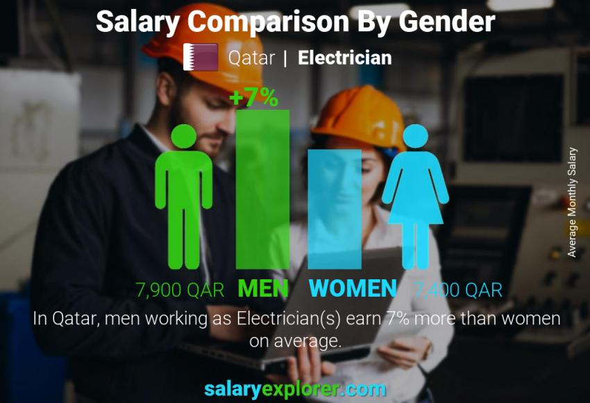 Electrician Average Salary in Qatar 2019