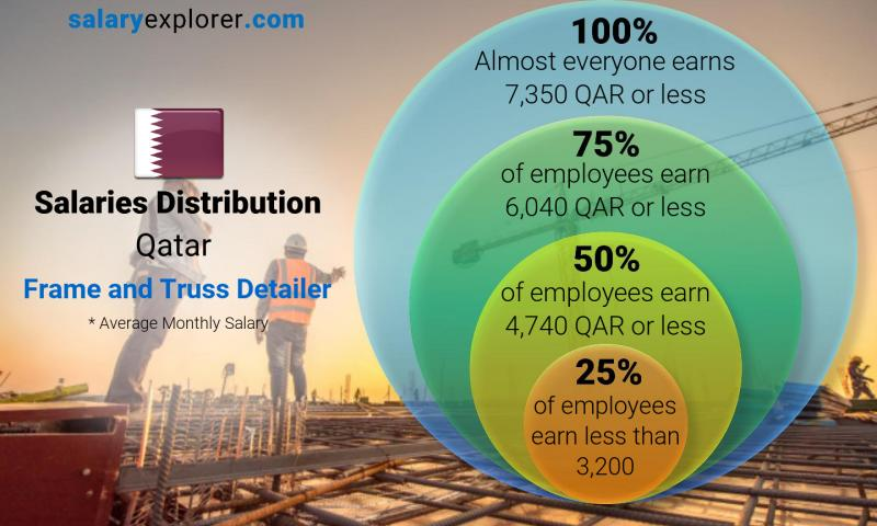 Median and salary distribution monthly Qatar Frame and Truss Detailer