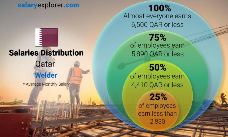 Median and salary distribution monthly Qatar Welder
