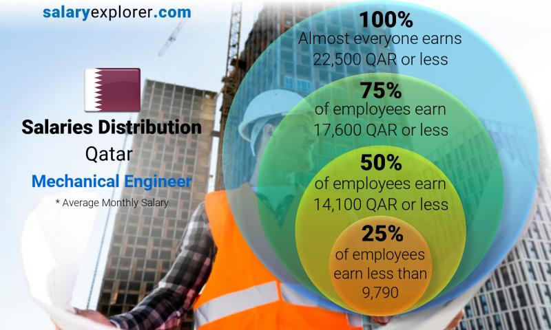 Mechanical Engineer Average Salary In Qatar 2020 The Complete Guide