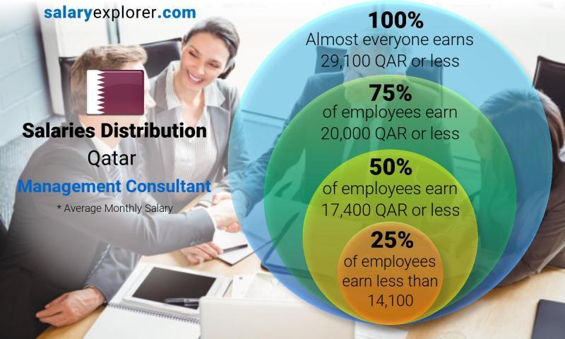 Management Consultant Average Salary in Qatar 2019