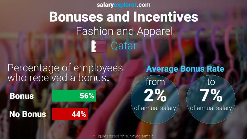 Fashion And Apparel Average Salaries In Qatar 2020 The Complete Guide