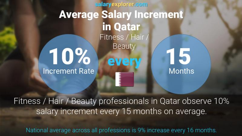 Annual Salary Increment Rate Qatar Fitness / Hair / Beauty