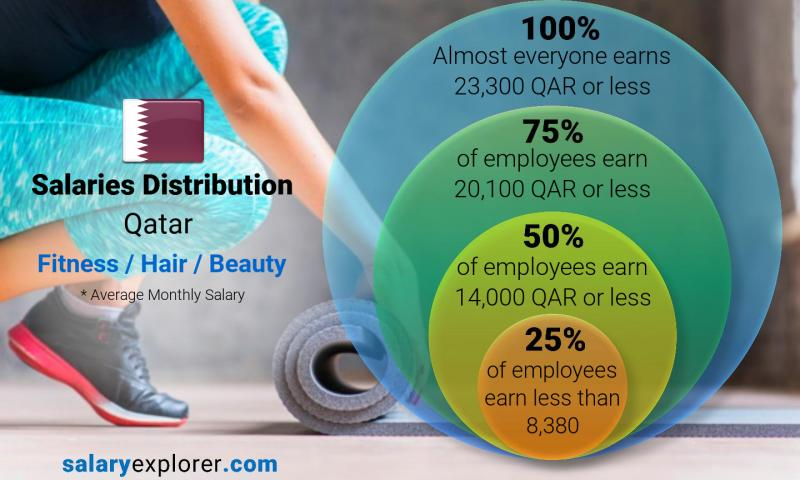 Median and salary distribution monthly Qatar Fitness / Hair / Beauty
