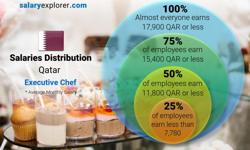 Median and salary distribution monthly Qatar Executive Chef