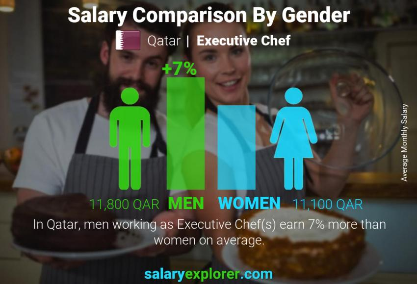 Salary comparison by gender monthly Qatar Executive Chef